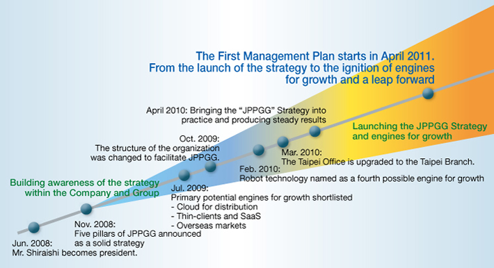 The First Management Plan starts in April 2011.