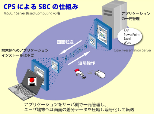 Citrix Presentation Server(CPS) の仕組み