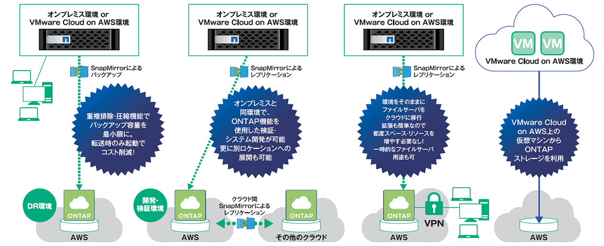 Cloud Volumes ONTAPの活用例